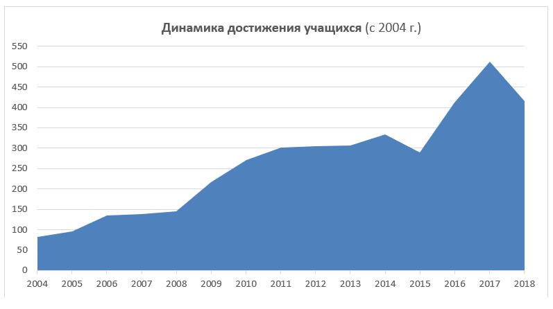 достижения учащихся  с 2004 диаграмма